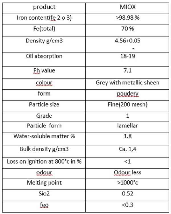 Mica ferrous oxid (Miox)